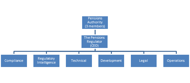 organizational structure of royal duch shell Royal dutch/shell operates in 130 countries around the world and controls every aspect of oil production from the ground to the gas pump this large international company is also an insular company, saddled with introverted control freaks, a huge and convoluted organizational structure, and a controversial public image.