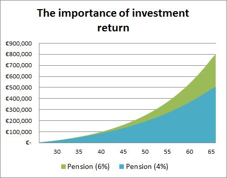 Pensions Board - The Importance of Investment Return
